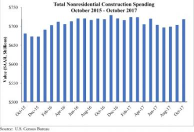 Construction Spending Rises in October; Flat Year-Over-Year - 1