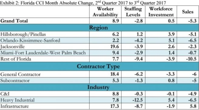 Worker Availability Confidence Remains Low Among Florida Construction Firms - 2