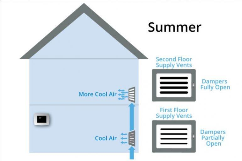 Why Is It So Hot Upstairs Tips For Keeping Your Upstairs As Cool As