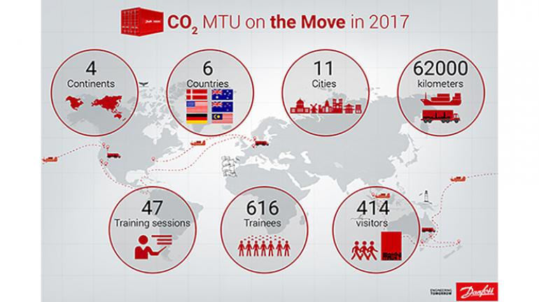Over the last year, Danfoss has been on a mission. Our objective? Increase the knowledge and understanding of CO₂ as a refrigerant. - 1
