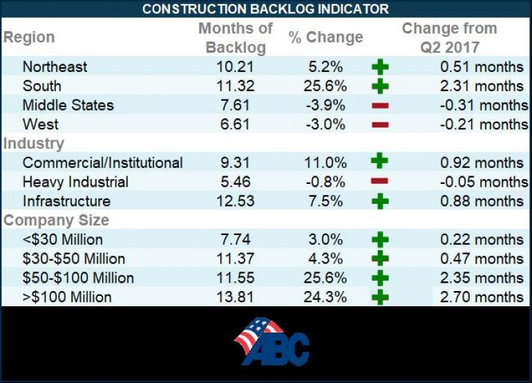 Construction Backlog Surges, Sets Record in Third Quarter, ABC Says - 1
