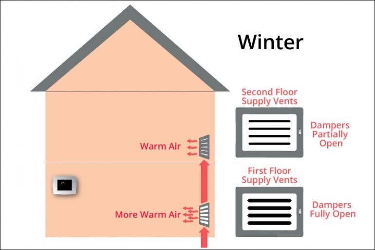 Why Is It So Cold Downstairs? 3 Things You Can Do Today to More Evenly Heat Your Home - 1