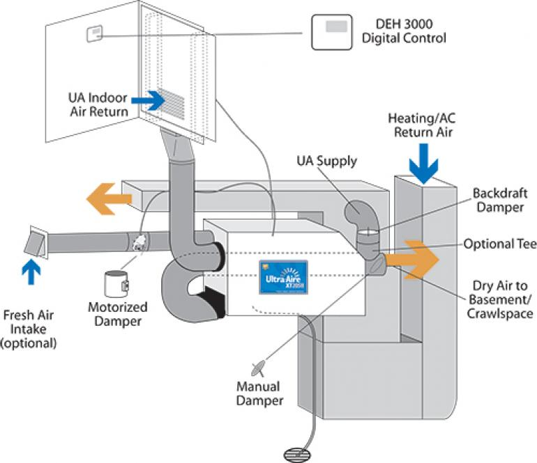 Dehumidifier Xt205h Ultra Aire Aeroventic